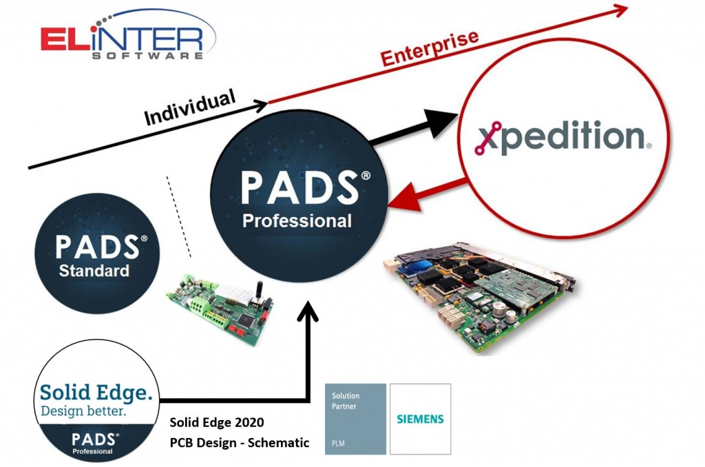 Elinter Xpedition PADS Professional Roadmap PCB layout Simulation Elektronik Design